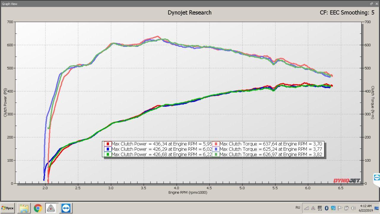 график мощности и крутящего момента после чип тюнинга, m140i)