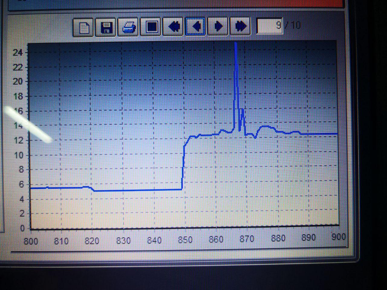 график изменения силы тока во времени